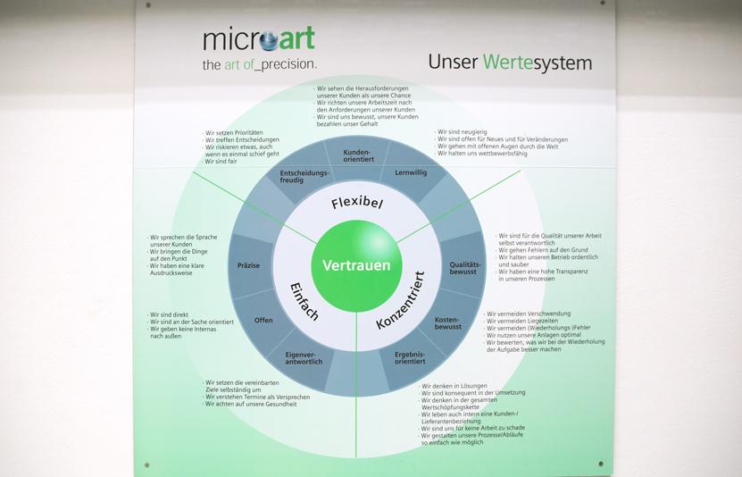 microart_Werte